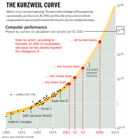 Technological Singularity Exponential Growth