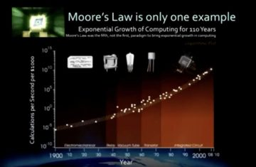 exponential growth-singularity movie-exponential growth definition